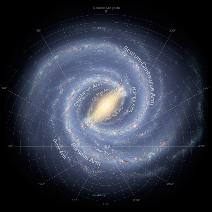 "Map of the Milky Way Galaxy. Over-plotted on this data-based illustration of the Milky Way is a coordinate system centered on the Sun, which is located about half way from the center and the bottom of the image. It is a polar coordinate system, with zero degrees straight up from the Sun, 90O to the left, 180O straight down and 270O to the right. Distances are shown as circles of increasing radius centered on the Sun. Distances from 15,000 ly to 75,000 ly are indicated in increments of 5,000 ly. Moving outward from the Sun along the zero degree line are the ""Near 3kpc Arm"", ""Far 3 kpc Arm"" and the ""Sagittarius Arm"". Moving outward from the Sun along the 330O line (to the right of zero) are the ""Norma Arm"" and the ""Scutum-Centaurus Arm"". Moving outward from the Sun along the 90O line are are the: ""Orion Spur"", ""Perseus Arm"" and the ""Outer Arm""."