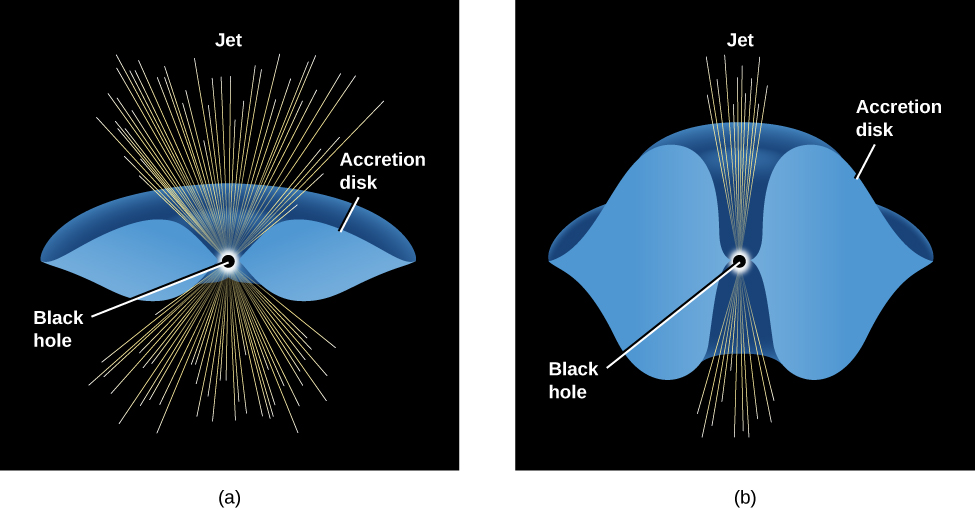 "Models of Accretion Disks. In panel a, at left, a black dot labeled ""Black hole"" is at center, with a thin torus labeled ""Accretion disk"" drawn in blue, horizontally surrounding the black hole. Yellow lines are drawn outward from the black hole labeled ""Jet"". Since the disk is thin, the yellow lines are spread out above and below the black hole in a wide fan shape. In panel b, at right, the blue accretion disk surrounding the black hole is much thicker. The yellow lines of the jet are more confined and unable to spread out, resulting in a narrow, more collimated jet."