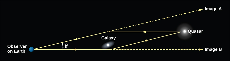 "Illustration of Gravitational Lensing. At left is a blue ball labeled ""Observer on Earth"". At center a ""Galaxy"" is drawn as a white ellipse, and at far right a ""Quasar"" is drawn as a white circle. Two yellow arrows are drawn from the quasar pointing to the left representing light from the quasar. One points horizontally and one points at an angle toward the bottom center of the diagram. Where these arrows are closest to the galaxy at center, they change direction, with each arrow now pointing toward Earth. The angle between the arrows where they contact Earth is labeled with the Greek letter ""theta"". To the observer on Earth looking along the lines separated by ""theta"", two images of the quasar would appear: ""Image A"" above the galaxy, and ""Image B"" below the galaxy."