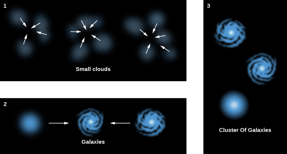 "Formation of a Cluster of Galaxies. Panel 1, labeled ""Small clouds"", shows three areas where gas clouds have been drawn together due to gravity. White arrows are drawn pointing to the common center of each group of clouds. Panel 2, labeled ""Galaxies"", shows three galaxies being pulled together due to gravity. White arrows indicate the motion of the galaxies toward each other. Panel 3, labeled ""Cluster of Galaxies"", shows the three galaxies arranged randomly in a cluster."
