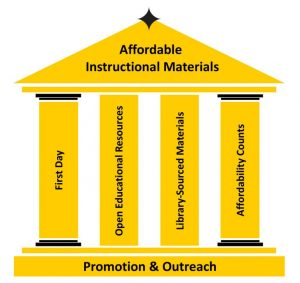 The AIM Initiative is a University-wide collaboration that includes the Division of Digital Learning, the UCF Libraries, the Faculty Center for Teaching and Learning (FCTL), the UCF Bookstore, and other University stakeholders. The strategic approach of the AIM Initiative can be illustrated by four pillars, which individually contribute to reducing the cost of instructional materials to students while jointly supporting a unified effort to bring AIM to scale. The four pillars are First Day, Open Educational Resources, Library-Sourced Materials, and Affordability Counts.